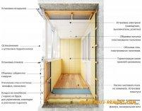 Як правильно утеплити балкон