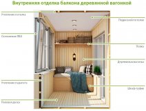 Зсередини обробка балкона