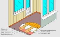 Схема конструкції утепленої підлоги лоджії