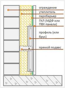 Схема утеплення балкона зсередини з установкою паробарьера